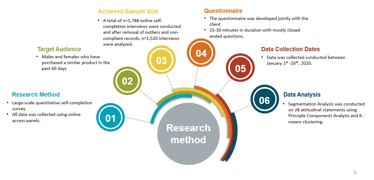 Illustration of The Quantitative Market Research Process
