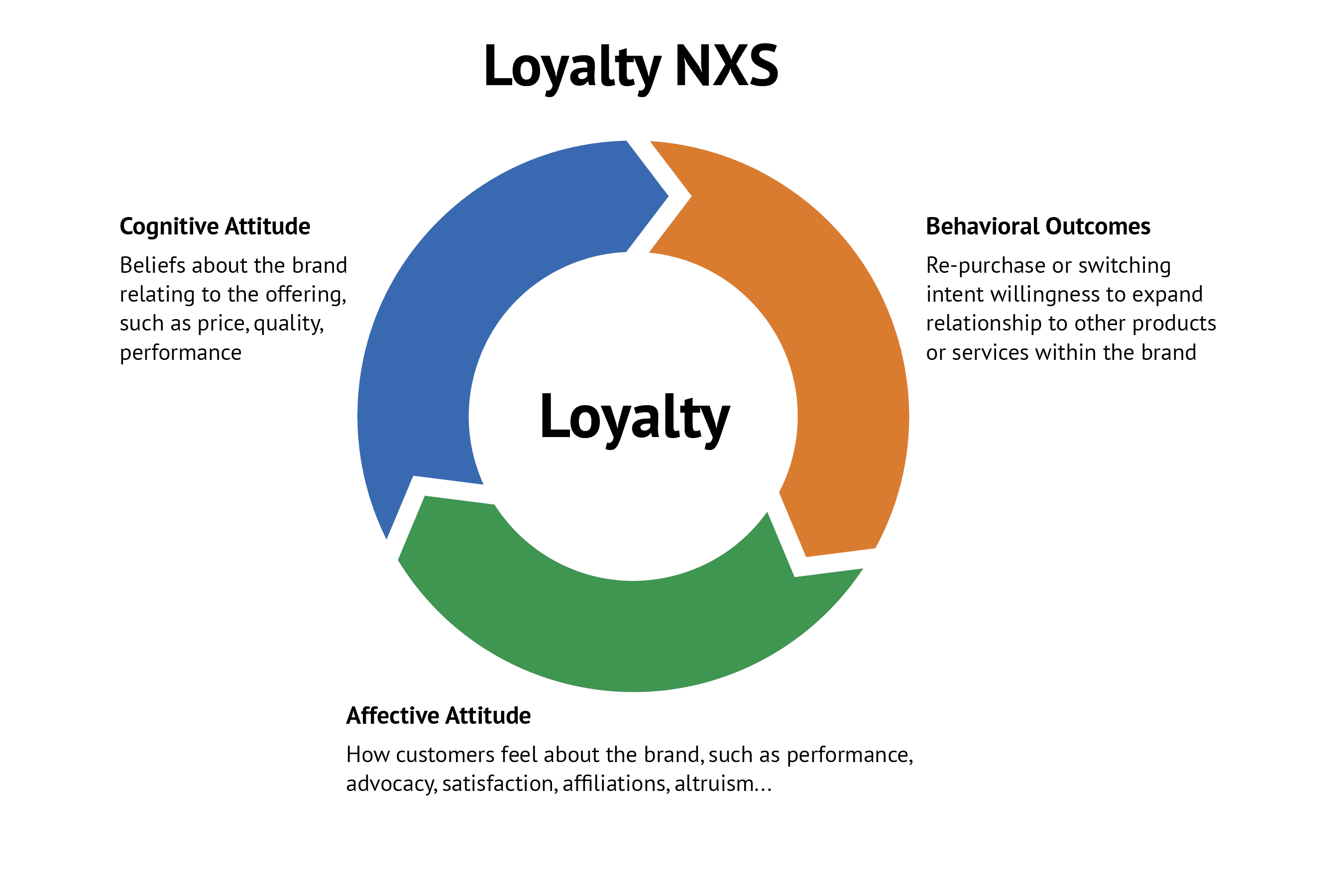 Loyalty NSX - Asymmetric Insights